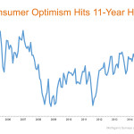 Consumer Optimism Hits 11 Year High