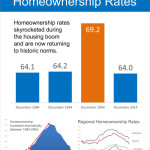 The Truth About US Homeownership Rates