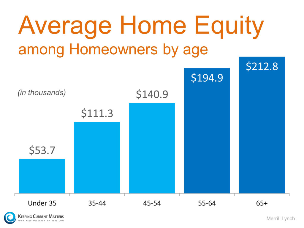 Home-Equity-KCM