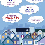 NAR's Existing Home Sales Report for February 2015