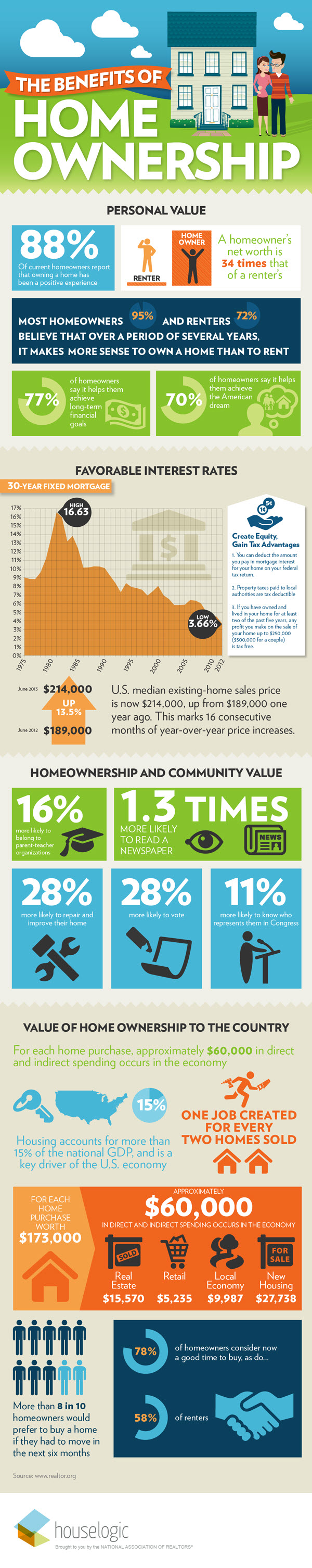 Infographic Benefits Homeownership_May 2016